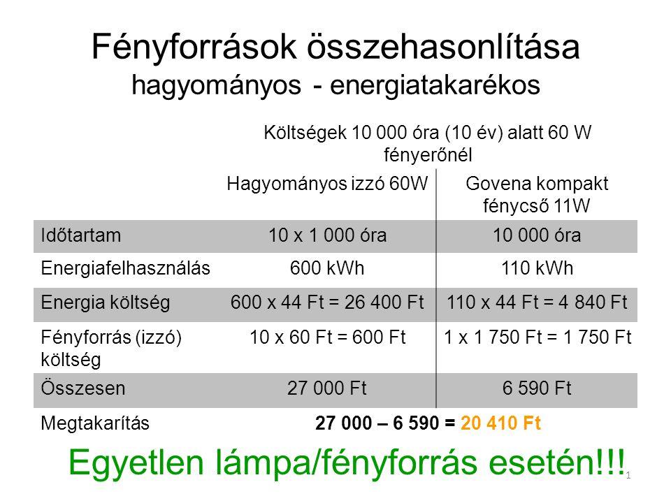 1 Fényforrások összehasonlítása hagyományos - energiatakarékos Költségek 10 000 óra (10 év) alatt 60 W fényerőnél Hagyományos izzó 60WGovena kompakt f
