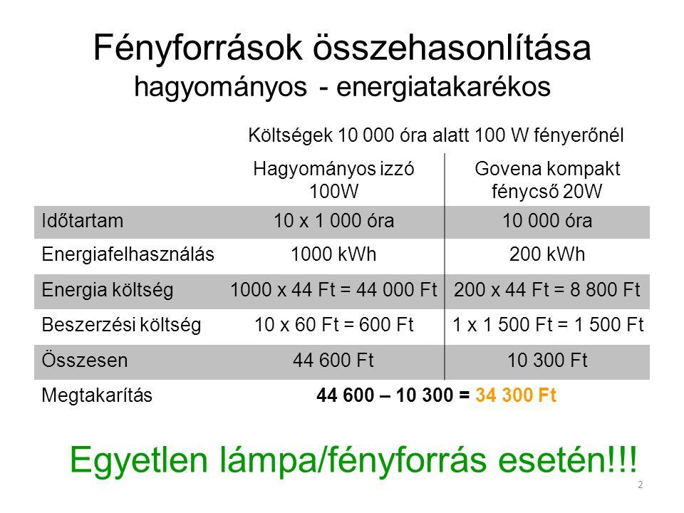 2 Fényforrások összehasonlítása hagyományos - energiatakarékos Költségek 10 000 óra alatt 100 W fényerőnél Hagyományos izzó 100W Govena kompakt fénycs