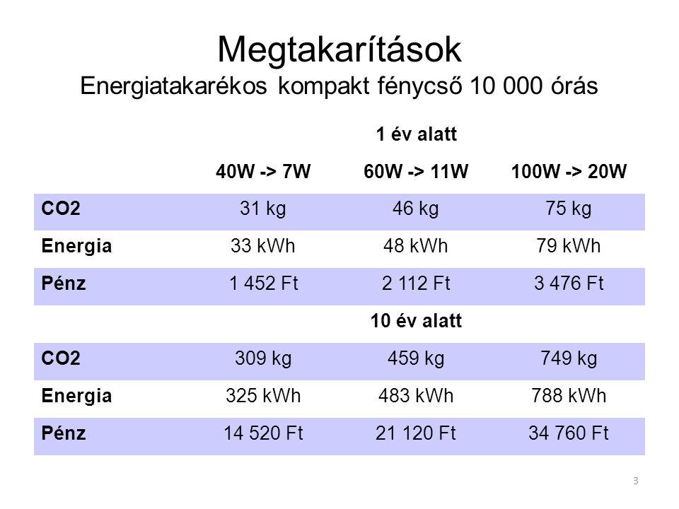 3 Megtakarítások Energiatakarékos kompakt fénycső 10 000 órás 1 év alatt 40W -> 7W60W -> 11W100W -> 20W CO231 kg46 kg75 kg Energia33 kWh48 kWh79 kWh P