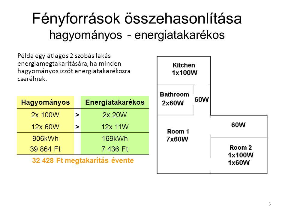 5 Példa egy átlagos 2 szobás lakás energiamegtakarítására, ha minden hagyományos izzót energiatakarékosra cserélnek. HagyományosEnergiatakarékos 2x 10
