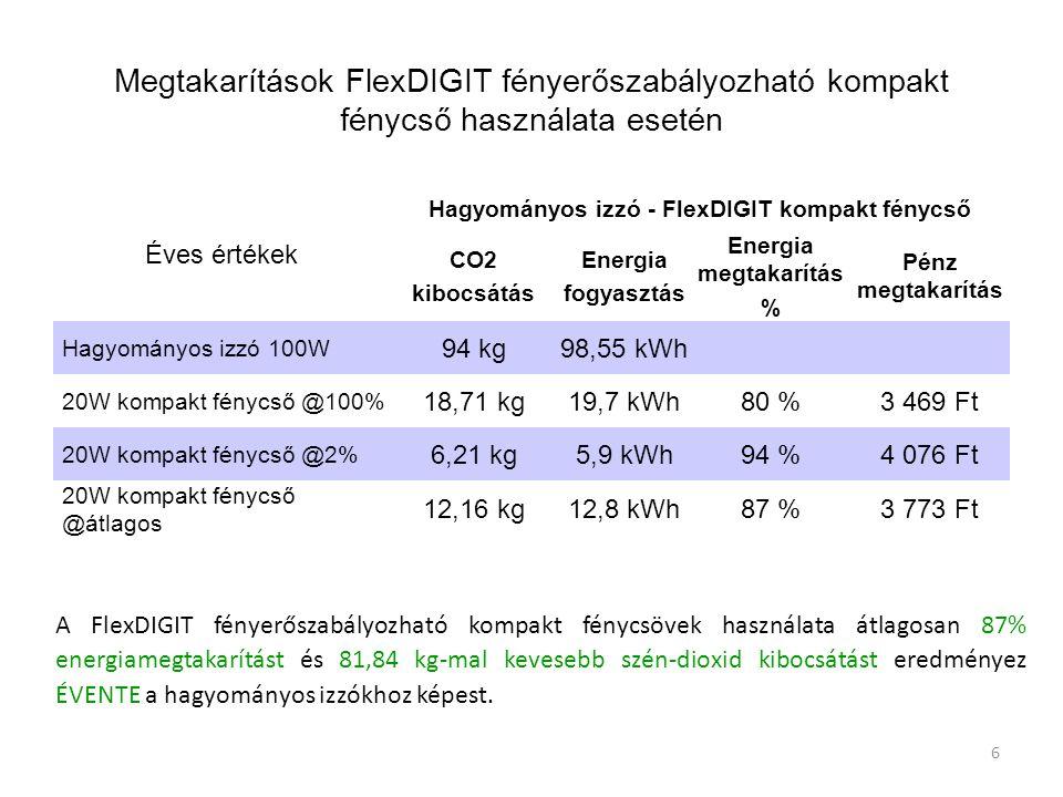 6 Megtakarítások FlexDIGIT fényerőszabályozható kompakt fénycső használata esetén Éves értékek Hagyományos izzó - FlexDIGIT kompakt fénycső CO2 kibocs