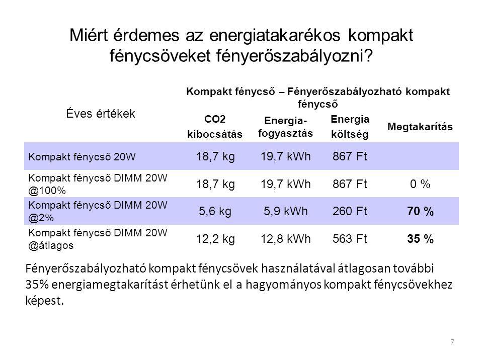 7 Miért érdemes az energiatakarékos kompakt fénycsöveket fényerőszabályozni? Éves értékek Kompakt fénycső – Fényerőszabályozható kompakt fénycső CO2 k