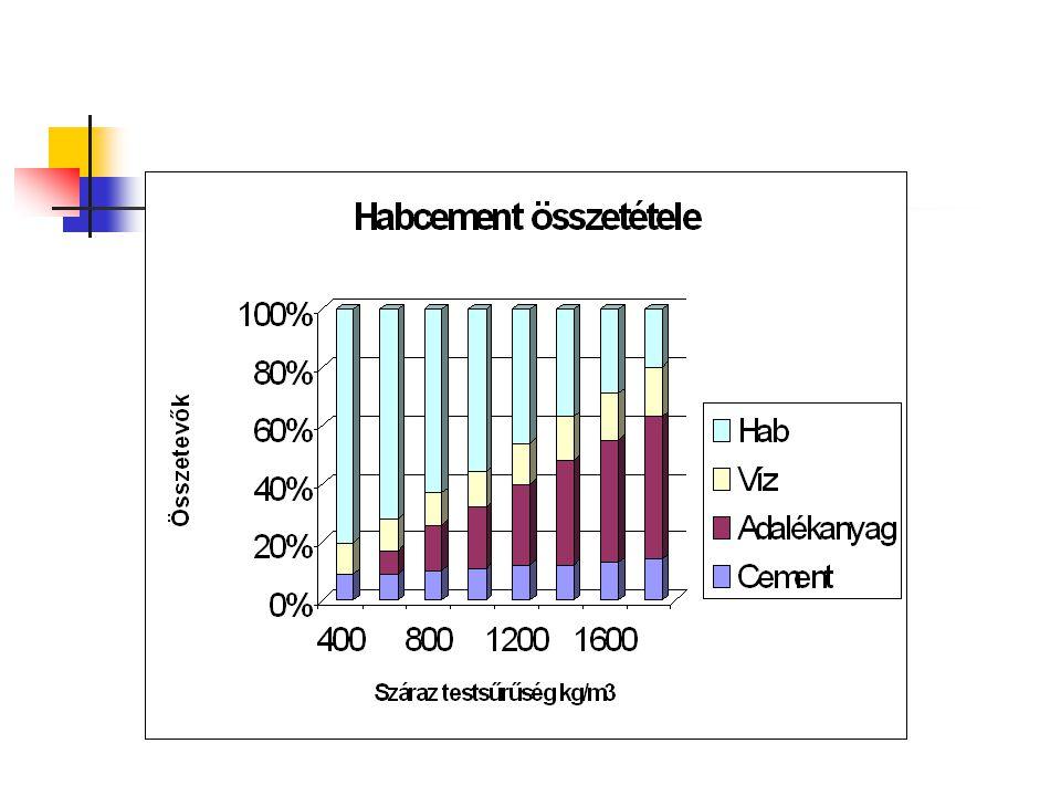  A habbeton olyan könnyűbeton, amelyben egyenletesen elosztott stabil levegősejtek vannak, amelyek mikroszkopikus nagyságúak (átmérőjük kb. 0.1 mm).