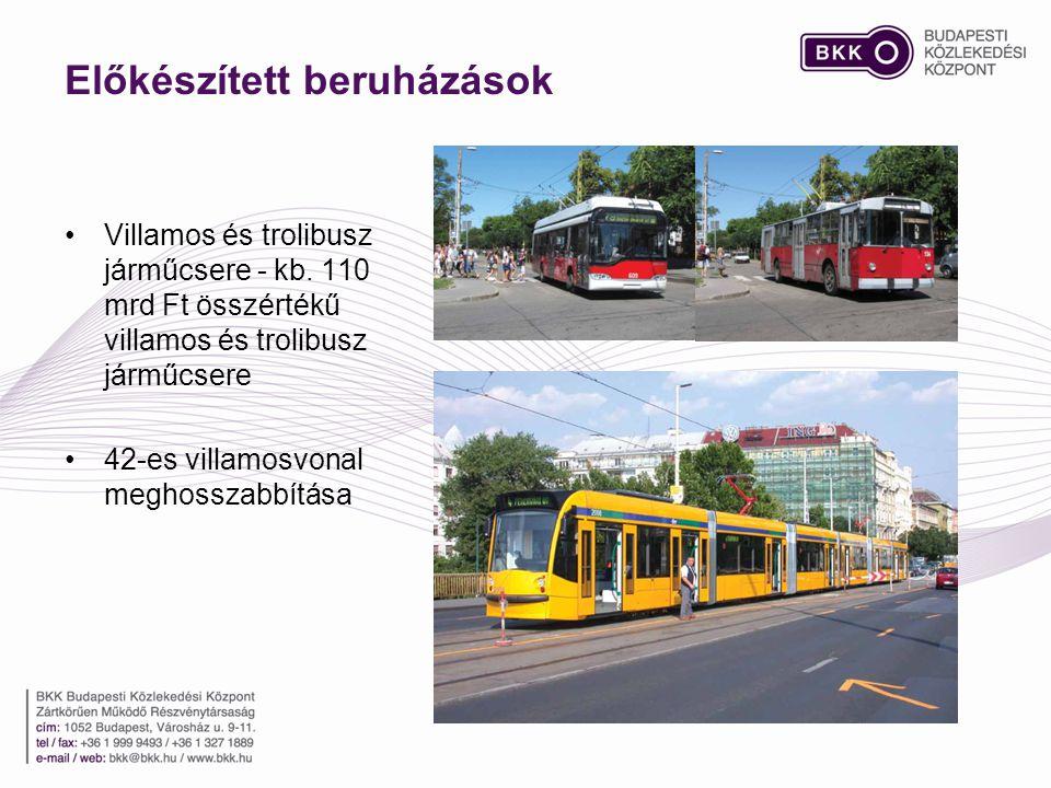 Előkészített beruházások •Villamos és trolibusz járműcsere - kb. 110 mrd Ft összértékű villamos és trolibusz járműcsere •42-es villamosvonal meghossza