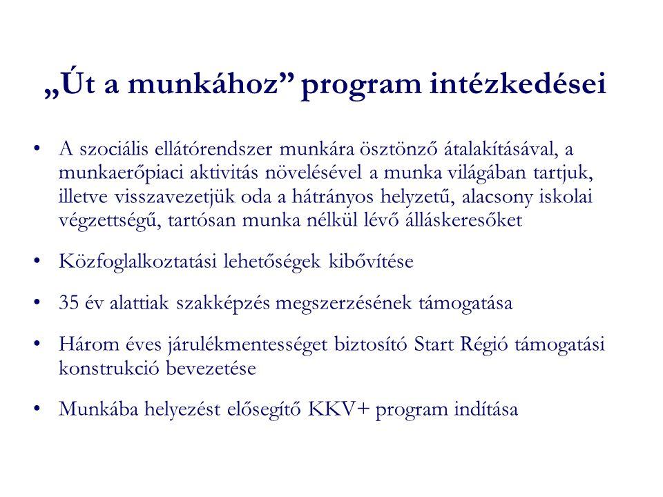 """""""Út a munkához"""" program intézkedései •A szociális ellátórendszer munkára ösztönző átalakításával, a munkaerőpiaci aktivitás növelésével a munka világá"""