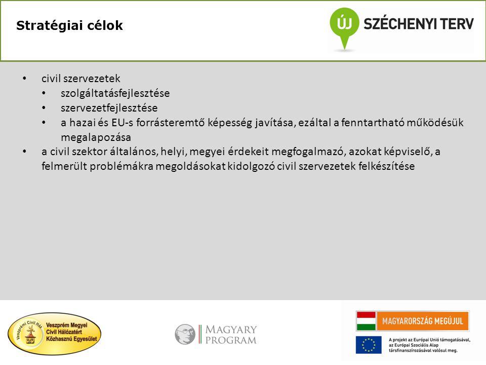 Stratégiai célok • civil szervezetek • szolgáltatásfejlesztése • szervezetfejlesztése • a hazai és EU-s forrásteremtő képesség javítása, ezáltal a fen
