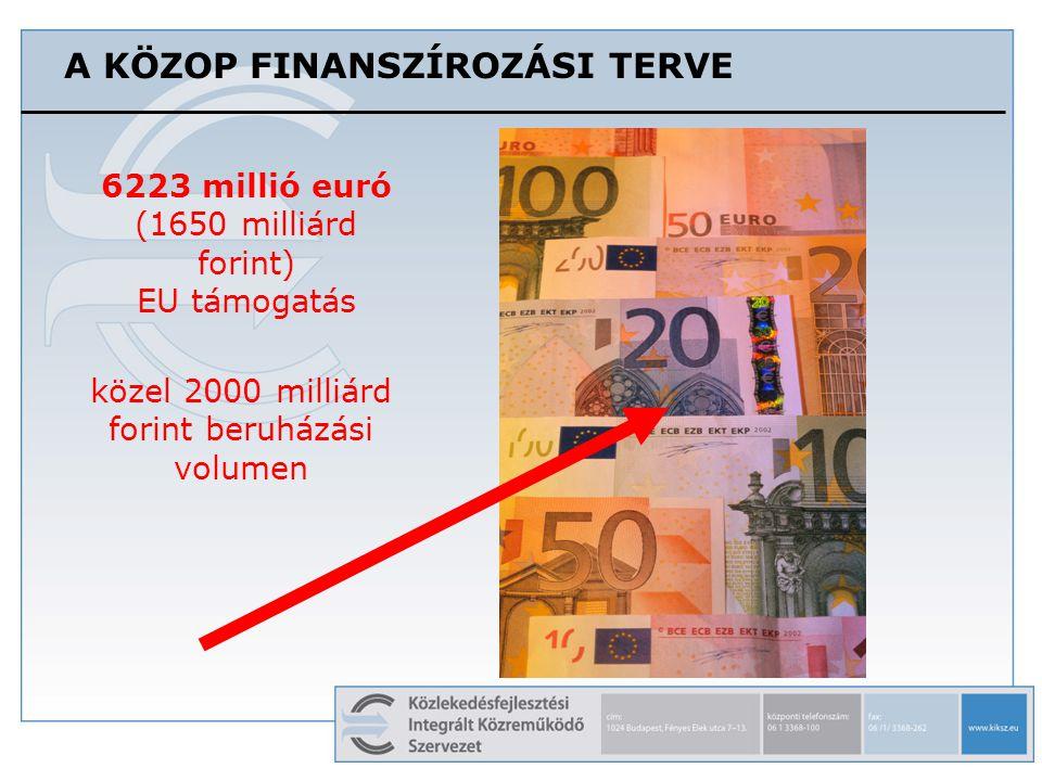 A KÖZOP FINANSZÍROZÁSI TERVE 6223 millió euró (1650 milliárd forint) EU támogatás közel 2000 milliárd forint beruházási volumen