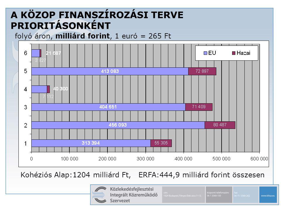 A KÖZOP FINANSZÍROZÁSI TERVE PRIORITÁSONKÉNT folyó áron, milliárd forint, 1 euró = 265 Ft Kohéziós Alap:1204 milliárd Ft, ERFA:444,9 milliárd forint ö