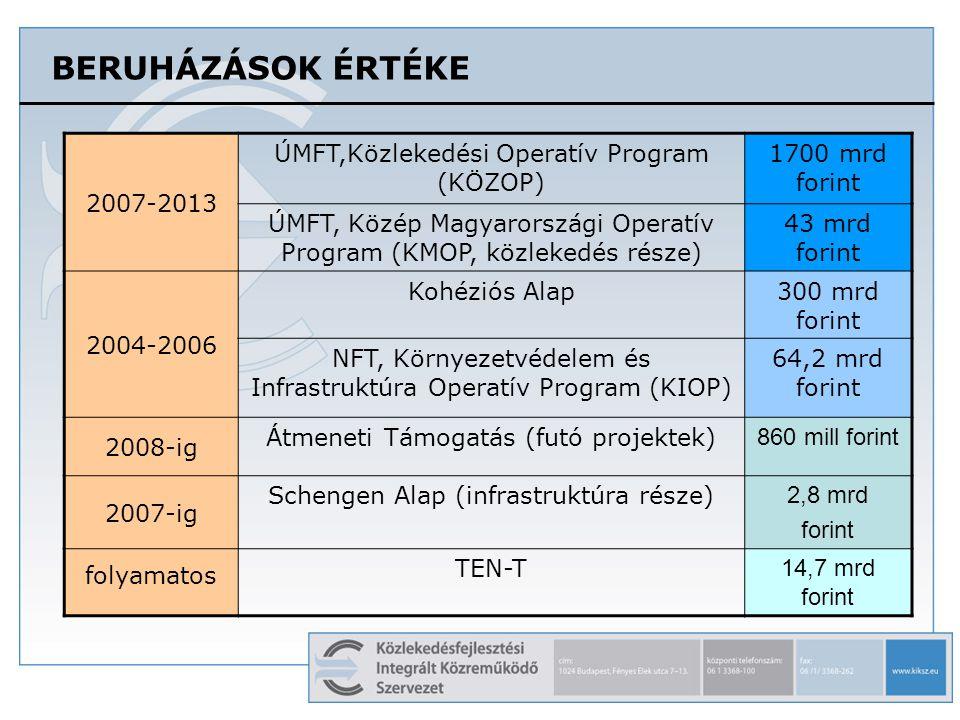 BERUHÁZÁSOK ÉRTÉKE 2007-2013 ÚMFT,Közlekedési Operatív Program (KÖZOP) 1700 mrd forint ÚMFT, Közép Magyarországi Operatív Program (KMOP, közlekedés ré