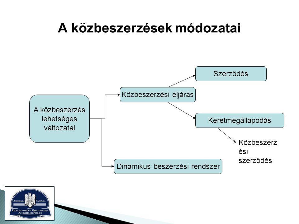 A közbeszerzések módozatai Közbeszerzési eljárás Dinamikus beszerzési rendszer Szerződés Keretmegállapodás Közbeszerz ési szerződés A közbeszerzés lehetséges változatai