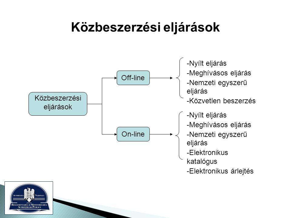 Közbeszerzési eljárások -Nyílt eljárás -Meghívásos eljárás -Nemzeti egyszerű eljárás -Közvetlen beszerzés -Nyílt eljárás -Meghívásos eljárás -Nemzeti egyszerű eljárás -Elektronikus katalógus -Elektronikus árlejtés Off-line On-line Közbeszerzési eljárások