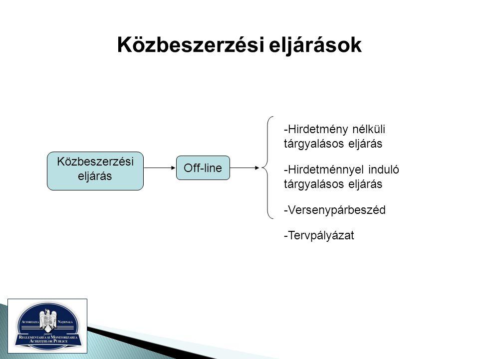 Off-line -Hirdetmény nélküli tárgyalásos eljárás -Hirdetménnyel induló tárgyalásos eljárás -Versenypárbeszéd -Tervpályázat Közbeszerzési eljárás