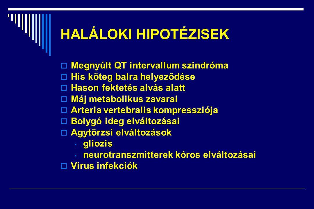 HALÁLOKI HIPOTÉZISEK  Megnyúlt QT intervallum szindróma  His köteg balra helyezõdése  Hason fektetés alvás alatt  Máj metabolikus zavarai  Arteria vertebralis kompressziója  Bolygó ideg elváltozásai  Agytörzsi elváltozások • gliozis • neurotranszmitterek kóros elváltozásai  Virus infekciók