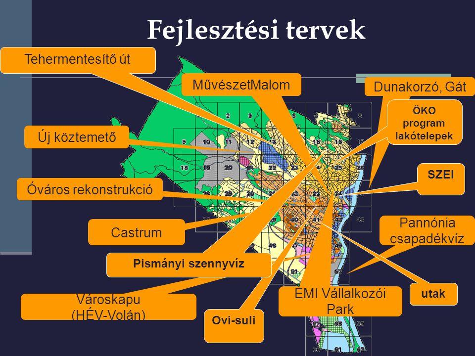 Pályázati támogatások (2006-2009.) 2006  Útfelújítások: 11 MFt  Egyéb infrastrukturális beruházások: 21 MFt  Programok, rendezvények: 5 MFt ÖSSZESEN : 37 MFt 2007  Útfelújítások: 93 MFt  Épületek, ingatlanok felújítások: 26 MFt  Egyéb infrastrukturális beruházások: 32 MFt  Programok, rendezvények: 7 MFt  Eszközbeszerzések: 15 MFt ÖSSZESEN : 173 MFt 2008  Útfelújítások: 11MFt (elbírálás alatt 458 MFt)  Épületek, ingatlanok felújítások: 248 MFt (elbírálás alatt 888 MFt)  Egyéb infrastrukturális beruházások: 10 MFt (elbírálás alatt 3 MFt)  Programok, rendezvények: 25 MFt  Eszközbeszerzések: 5 MFt ÖSSZESEN : 299 MFt 2009  Útfelújítások: 219 MFt  Épületek, ingatlanok felújítások: 1.841 MFt  Egyéb infrastrukturális beruházások: 493 MFt  Programok, rendezvények: 22 MFt  Eszközbeszerzések: 48 MFt ÖSSZESEN : 2.623 MFt