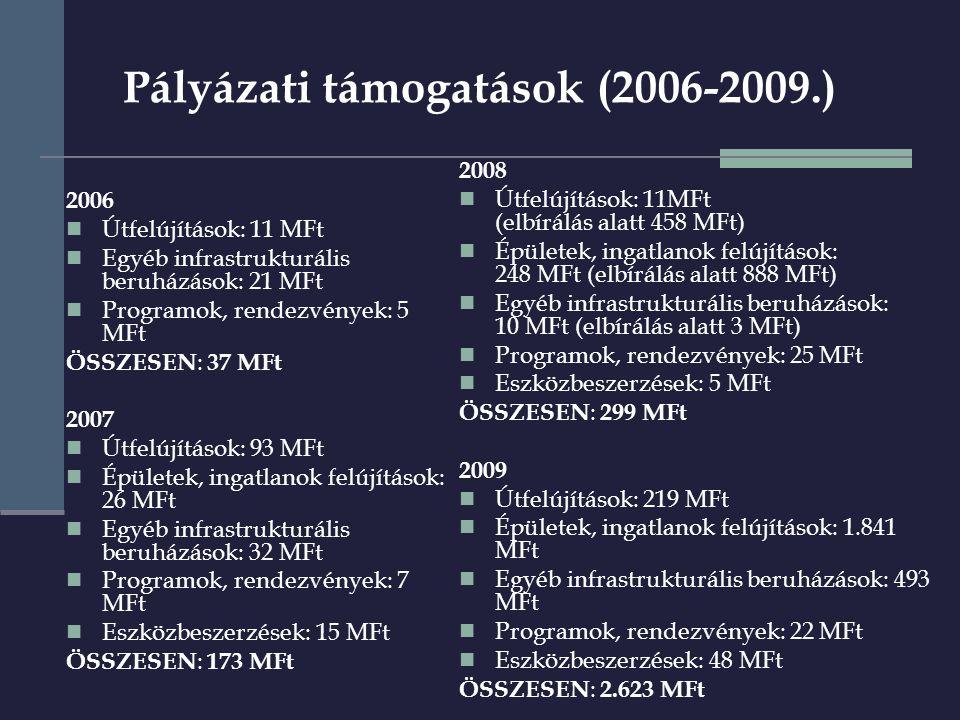 Szentendre 1000 év + program I.