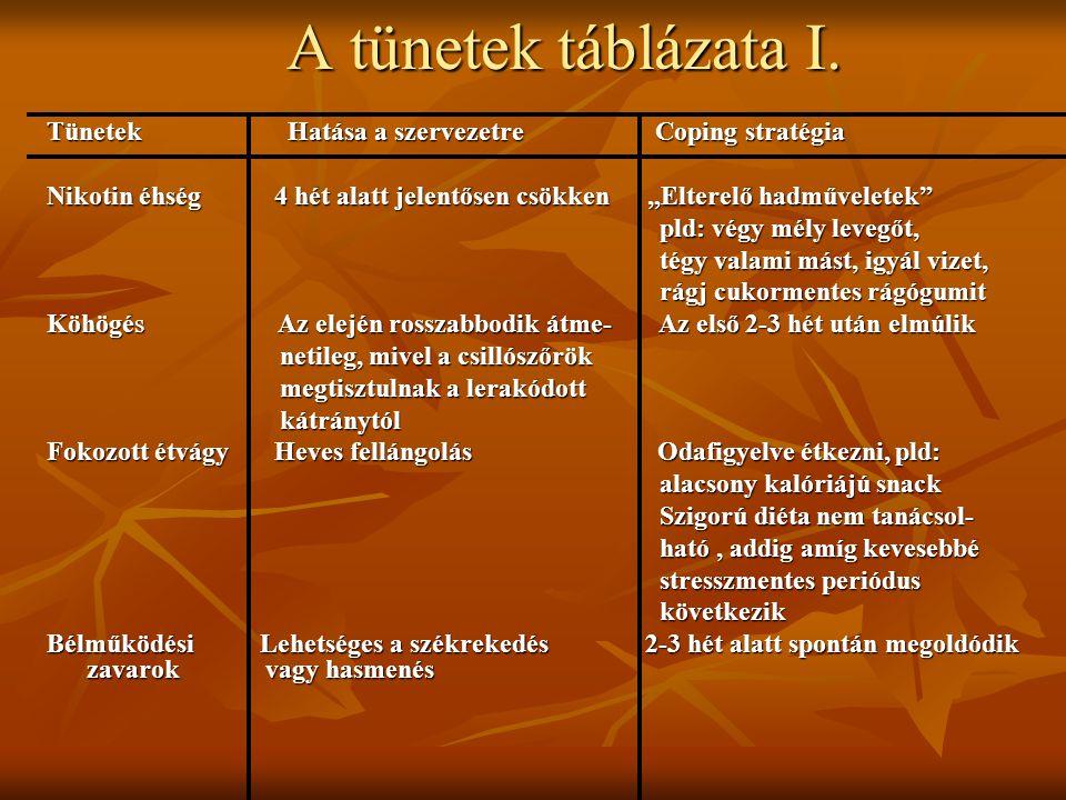 A tünetek táblázata II.