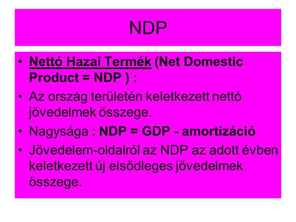 NDP •Nettó Hazai Termék (Net Domestic Product = NDP ) : •Az ország területén keletkezett nettó jövedelmek összege. •Nagysága : NDP = GDP - amortizáció