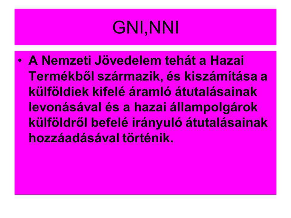 GNI,NNI •A Nemzeti Jövedelem tehát a Hazai Termékből származik, és kiszámítása a külföldiek kifelé áramló átutalásainak levonásával és a hazai állampo