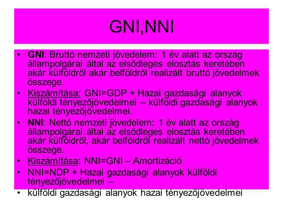 GNI,NNI •GNI: Bruttó nemzeti jövedelem: 1 év alatt az ország állampolgárai által az elsődleges elosztás keretében akár külföldről akár belföldről real