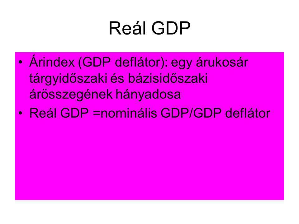 Reál GDP •Árindex (GDP deflátor): egy árukosár tárgyidőszaki és bázisidőszaki árösszegének hányadosa •Reál GDP =nominális GDP/GDP deflátor