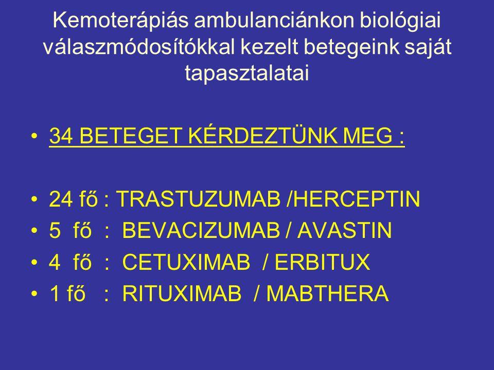 Kemoterápiás ambulanciánkon biológiai válaszmódosítókkal kezelt betegeink saját tapasztalatai •34 BETEGET KÉRDEZTÜNK MEG : •24 fő : TRASTUZUMAB /HERCE