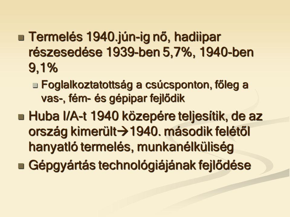  Termelés 1940.jún-ig nő, hadiipar részesedése 1939-ben 5,7%, 1940-ben 9,1%  Foglalkoztatottság a csúcsponton, főleg a vas-, fém- és gépipar fejlődik  Huba I/A-t 1940 közepére teljesítik, de az ország kimerült  1940.