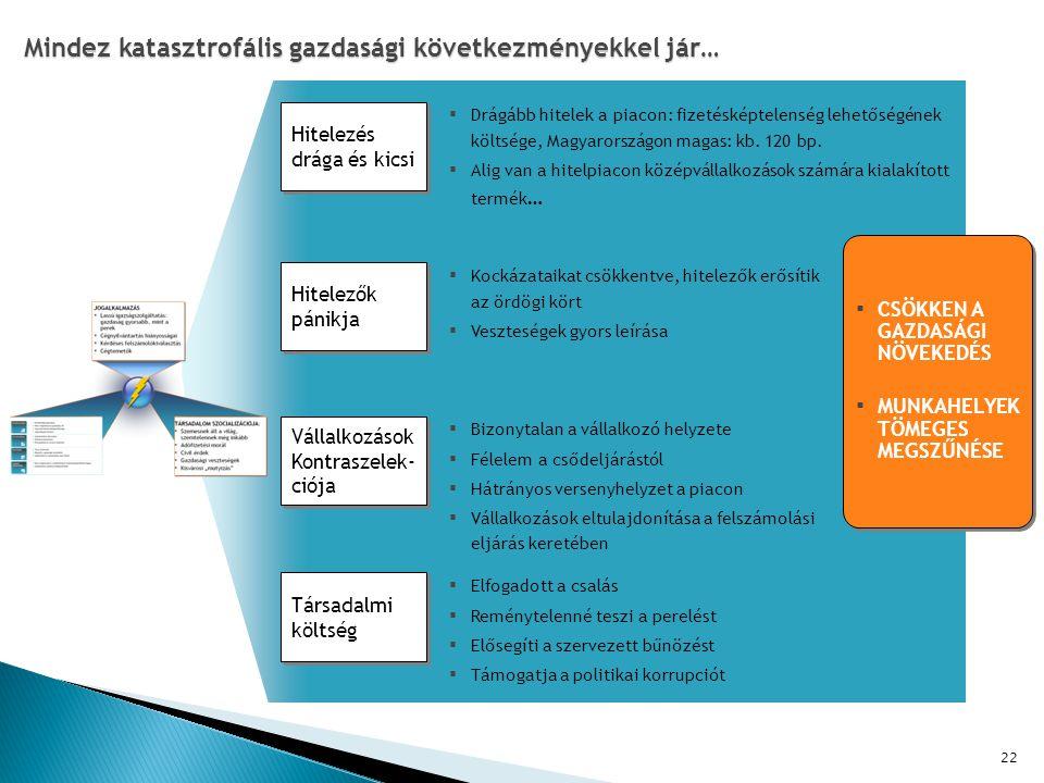 22 Mindez katasztrofális gazdasági következményekkel jár… ▪ Drágább hitelek a piacon: fizetésképtelenség lehetőségének költsége, Magyarországon magas: kb.