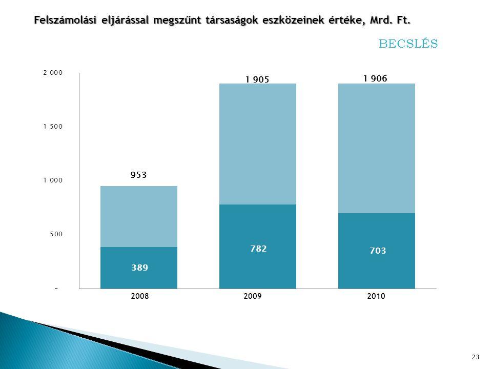 23 Felszámolási eljárással megszűnt társaságok eszközeinek értéke, Mrd. Ft. BECSLÉS 2010