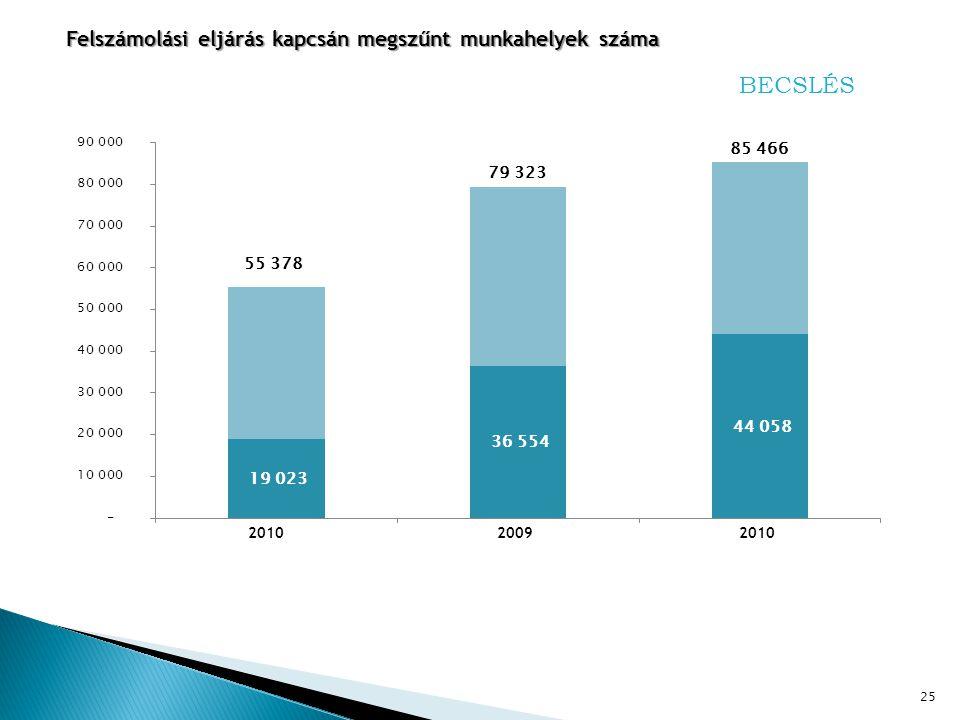 25 Felszámolási eljárás kapcsán megszűnt munkahelyek száma BECSLÉS