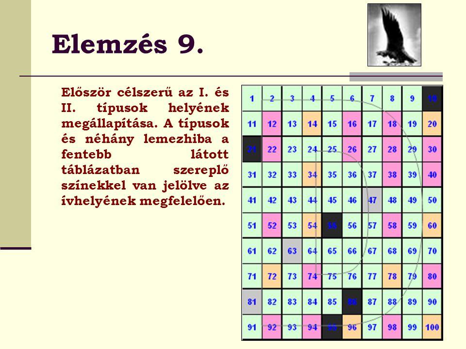 Elemzés 9.Először célszerű az I. és II. típusok helyének megállapítása.