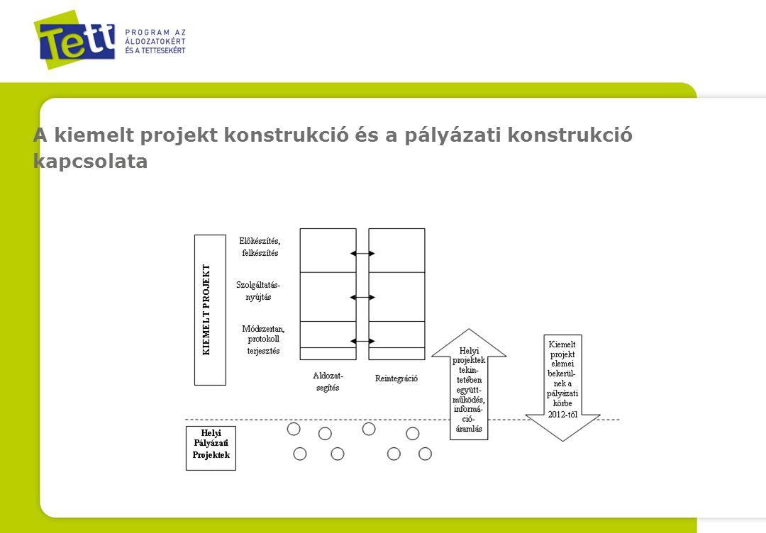 A kiemelt projekt konstrukció és a pályázati konstrukció kapcsolata