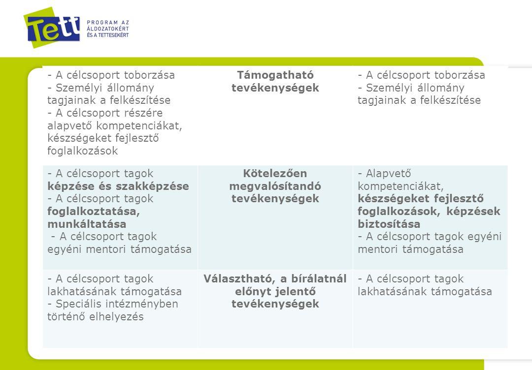 - A célcsoport toborzása - Személyi állomány tagjainak a felkészítése - A célcsoport részére alapvető kompetenciákat, készségeket fejlesztő foglalkozások Támogatható tevékenységek - A célcsoport toborzása - Személyi állomány tagjainak a felkészítése - A célcsoport tagok képzése és szakképzése - A célcsoport tagok foglalkoztatása, munkáltatása - A célcsoport tagok egyéni mentori támogatása Kötelezően megvalósítandó tevékenységek - Alapvető kompetenciákat, készségeket fejlesztő foglalkozások, képzések biztosítása - A célcsoport tagok egyéni mentori támogatása - A célcsoport tagok lakhatásának támogatása - Speciális intézményben történő elhelyezés Választható, a bírálatnál előnyt jelentő tevékenységek - A célcsoport tagok lakhatásának támogatása