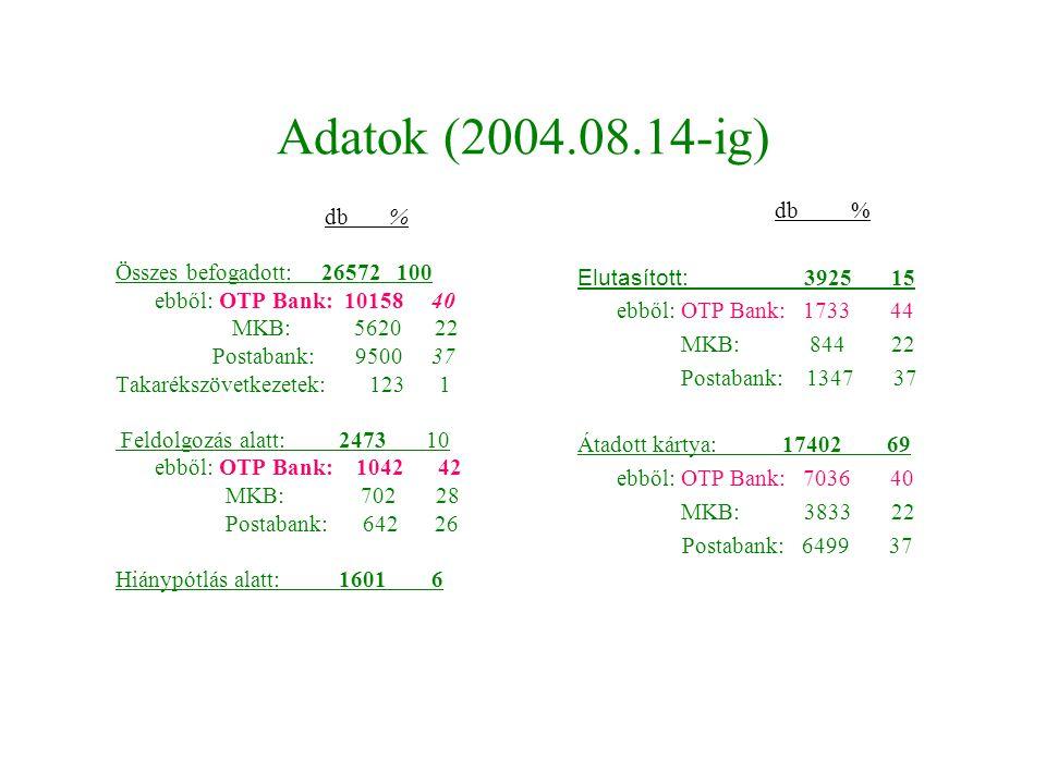 Adatok (2004.08.14-ig) db % Összes befogadott: 26572 100 ebből: OTP Bank: 10158 40 MKB: 5620 22 Postabank: 9500 37 Takarékszövetkezetek: 123 1 Feldolg