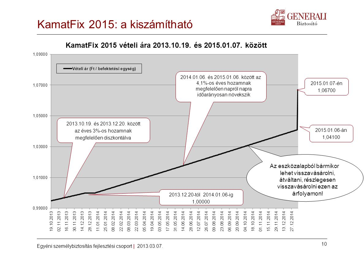 10 Egyéni személybiztosítás fejlesztési csoport | 2013.03.07. KamatFix 2015: a kiszámítható 2015.01.06-án 1,04100 2013.10.19. és 2013.12.20. között az