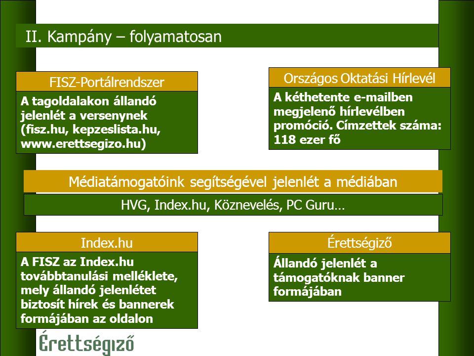 II. Kampány – folyamatosan FISZ-Portálrendszer A tagoldalakon állandó jelenlét a versenynek (fisz.hu, kepzeslista.hu, www.erettsegizo.hu) Index.hu A F