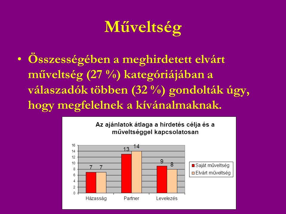Műveltség •Összességében a meghirdetett elvárt műveltség (27 %) kategóriájában a válaszadók többen (32 %) gondolták úgy, hogy megfelelnek a kívánalmaknak.