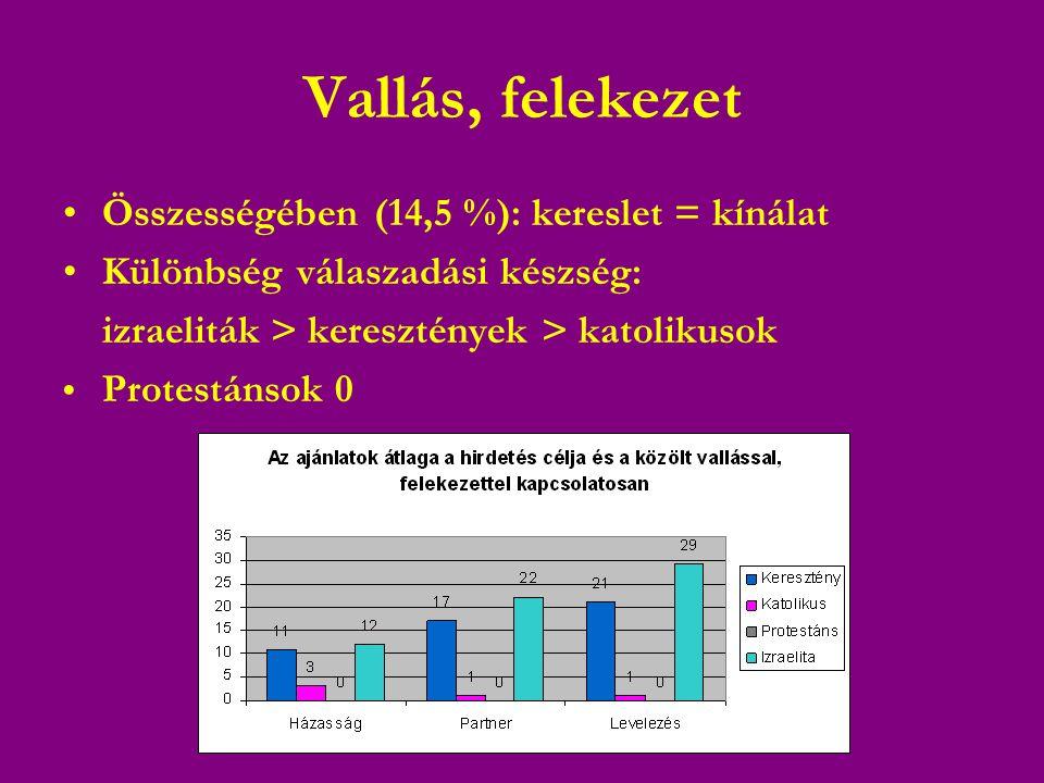 Vallás, felekezet •Összességében (14,5 %): kereslet = kínálat •Különbség válaszadási készség: izraeliták > keresztények > katolikusok • Protestánsok 0