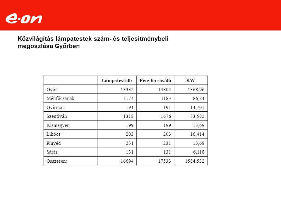 Lámpatest/dbFényforrás/dbKW Győr13332138041368,96 Ménfőcsanak1174118386,84 Gyírmót191 13,701 Szentiván1318167673,582 Kismegyer199 13,69 Likócs203 16,4