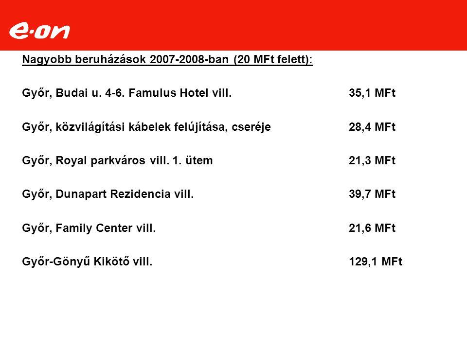 Nagyobb beruházások 2007-2008-ban (20 MFt felett): Győr, Budai u. 4-6. Famulus Hotel vill.35,1 MFt Győr, közvilágítási kábelek felújítása, cseréje28,4