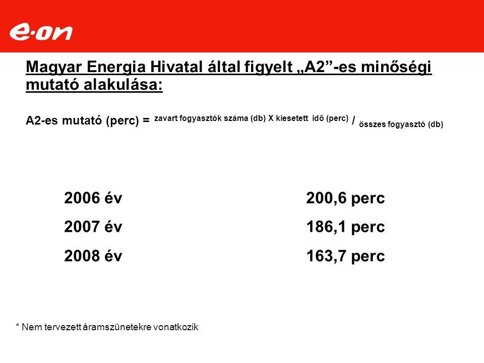 """Magyar Energia Hivatal által figyelt """"A2""""-es minőségi mutató alakulása: A2-es mutató (perc) = zavart fogyasztók száma (db) X kiesetett idő (perc) / ös"""
