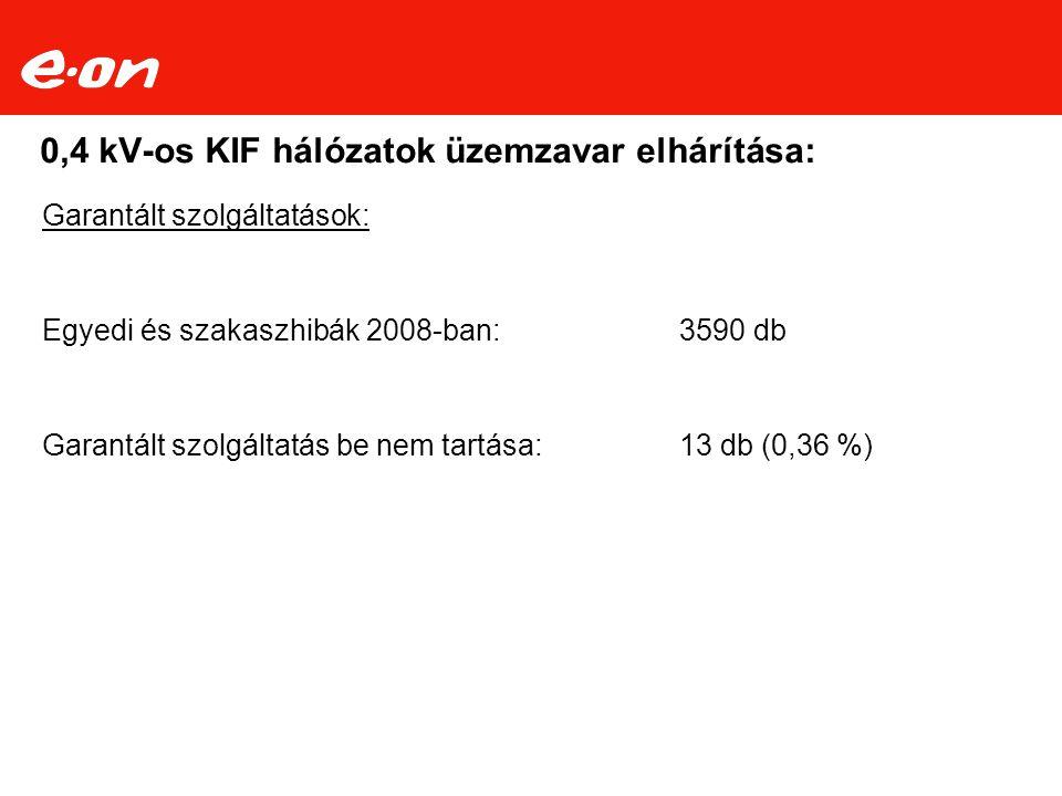 0,4 kV-os KIF hálózatok üzemzavar elhárítása: Garantált szolgáltatások: Egyedi és szakaszhibák 2008-ban:3590 db Garantált szolgáltatás be nem tartása: