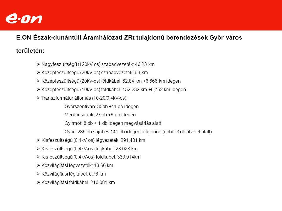 E.ON Észak-dunántúli Áramhálózati ZRt tulajdonú berendezések Győr város területén:  Nagyfeszültségű (120kV-os) szabadvezeték: 46,23 km  Középfeszült