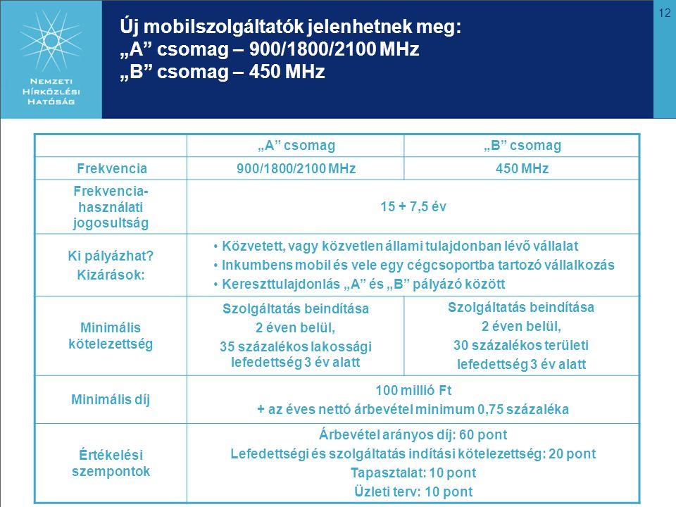 """12 Új mobilszolgáltatók jelenhetnek meg: """"A csomag – 900/1800/2100 MHz """"B csomag – 450 MHz """"A csomag""""B csomag Frekvencia900/1800/2100 MHz450 MHz Frekvencia- használati jogosultság 15 + 7,5 év Ki pályázhat."""