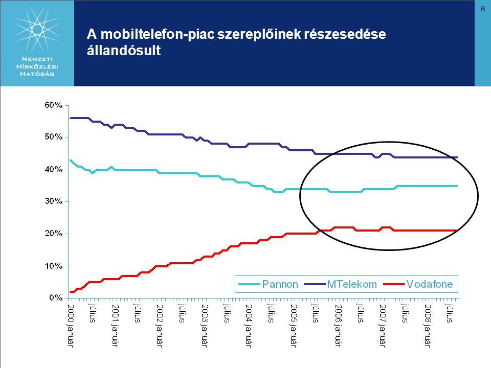 6 A mobiltelefon-piac szereplőinek részesedése állandósult
