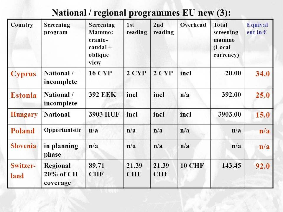 CountryScreening program Screening Mammo: cranio- caudal + oblique view 1st reading 2nd reading OverheadTotal screening mammo (Local currency) Equival ent in € Cyprus National / incomplete 16 CYP2 CYP incl Estonia National / incomplete 392 EEKincl n/a HungaryNational3903 HUFincl Poland Opportunistic n/a Sloveniain planning phase n/a Switzer- land Regional 20% of CH coverage CHF CHF 10 CHF National / regional programmes EU new (3):