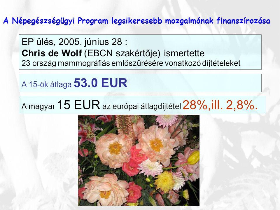 EP ülés, 2005. június 28 : Chris de Wolf (EBCN szakértője) ismertette 23 ország mammográfiás emlőszűrésére vonatkozó díjtételeket A 15-ök átlaga 53.0
