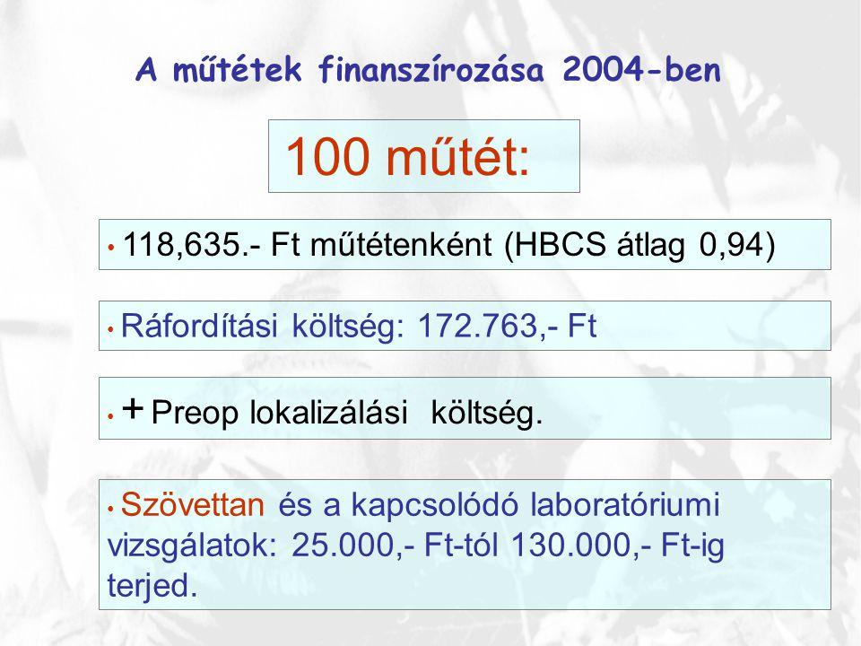 A műtétek finanszírozása 2004-ben • 118,635.- Ft műtétenként (HBCS átlag 0,94) 100 műtét: • Ráfordítási költség: 172.763,- Ft • + Preop lokalizálási k