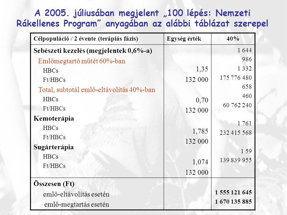 """A 2005. júliusában megjelent """"100 lépés: Nemzeti Rákellenes Program"""" anyagában az alábbi táblázat szerepel Célpopuláció / 2 évente (terápiás fázis)Egy"""