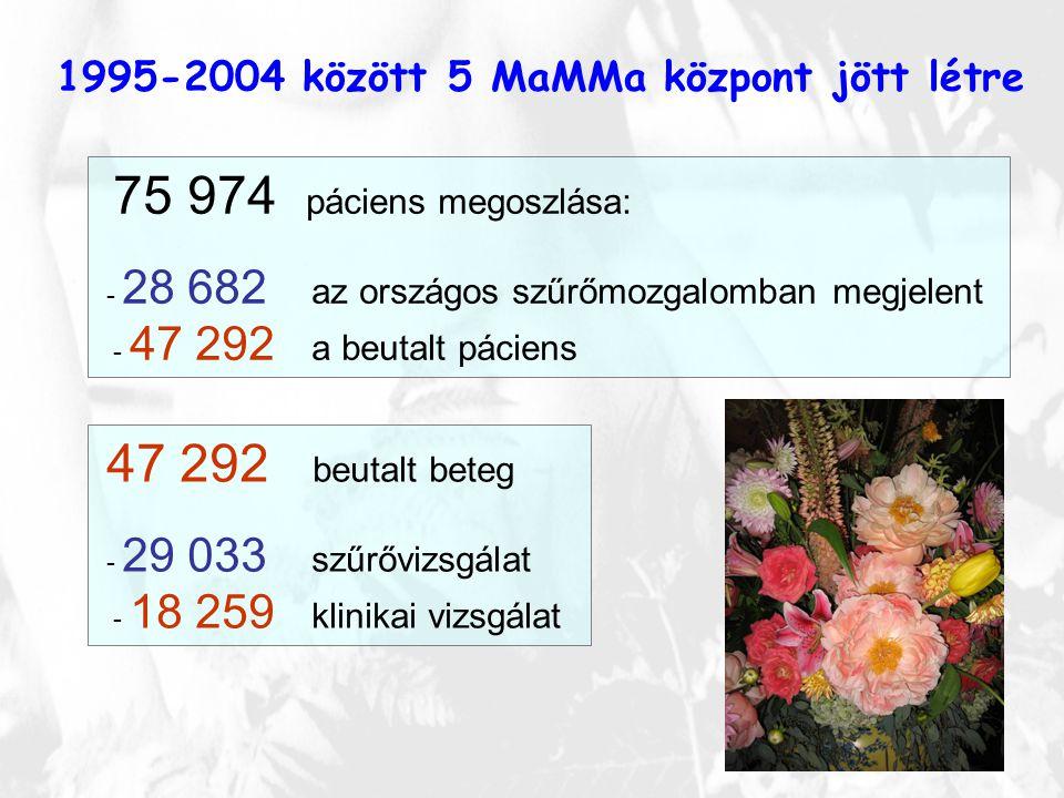 1995-2004 között 5 MaMMa központ jött létre 75 974 páciens megoszlása: - 28 682 az országos szűrőmozgalomban megjelent - 47 292 a beutalt páciens 47 2