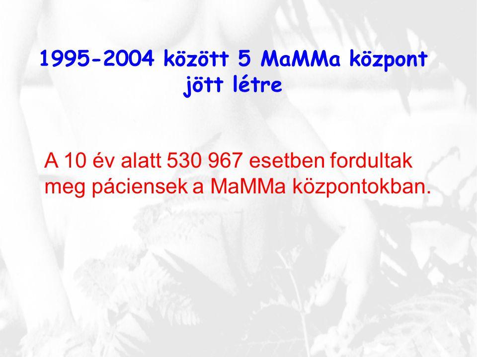 1995-2004 között 5 MaMMa központ jött létre A 10 év alatt 530 967 esetben fordultak meg páciensek a MaMMa központokban.